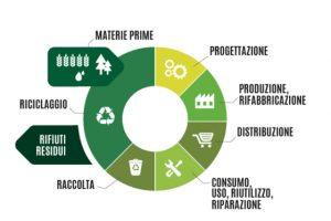 economia-circolare-toscana-ambiente-rifiuti