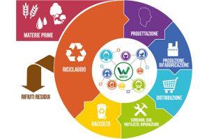 economia-circolare-toscana-ambiente-