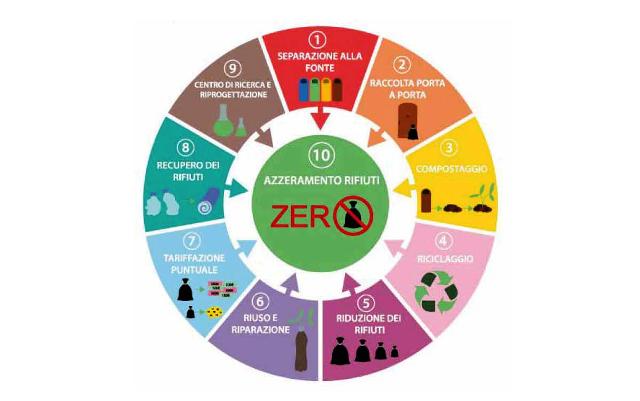 10 passi rifiuti zero